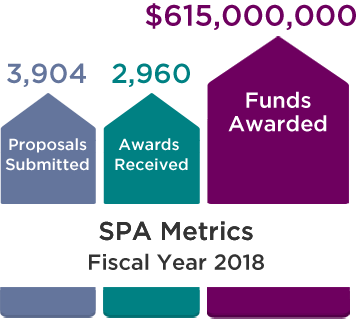 SPA Metrics, Fiscal Year 2018: 3,904 Proposals Submitted, 2,960 Awards Received, and $615,000,000 Funds Awarded